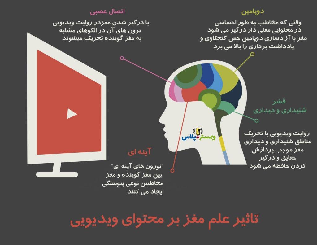تاثیر علم مغز در محتوای ویدیویی